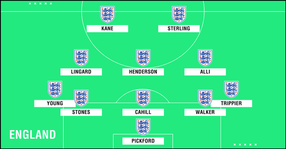 Predicted England WC2018 XI