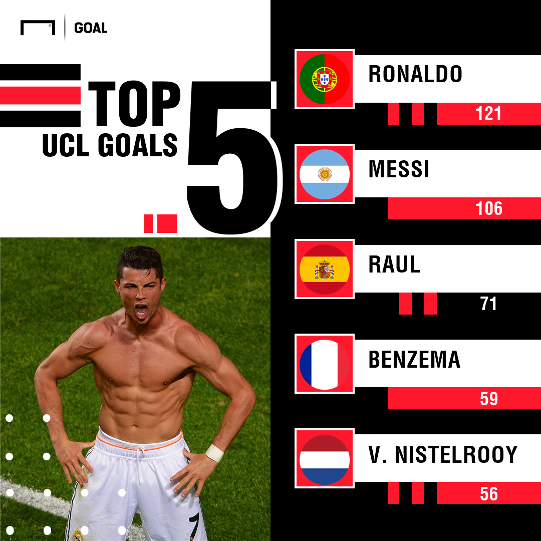Cristiano Ronaldo Champons League Goals PS