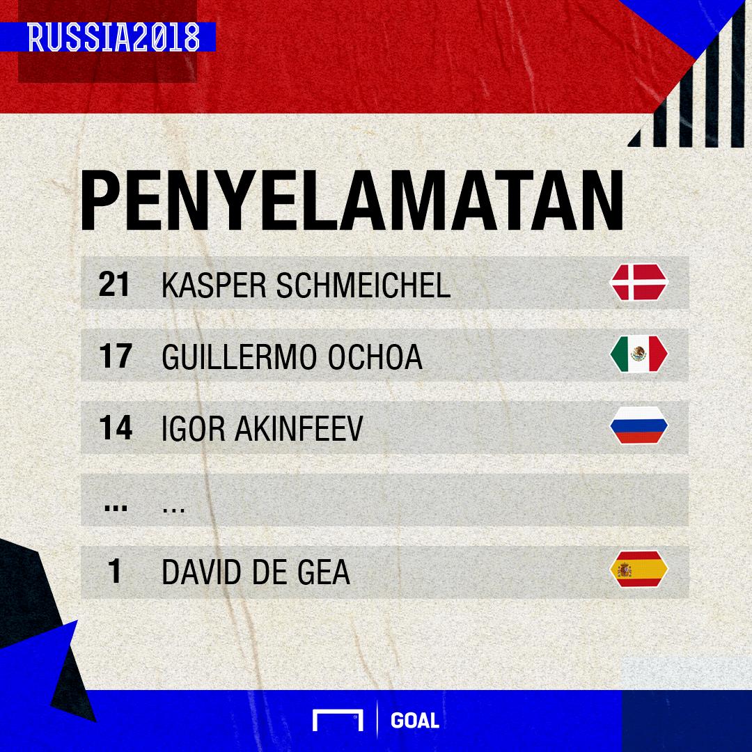 GFXID Penyelamatan Kiper Piala Dunia 2018 hingga 1 Juli 2018