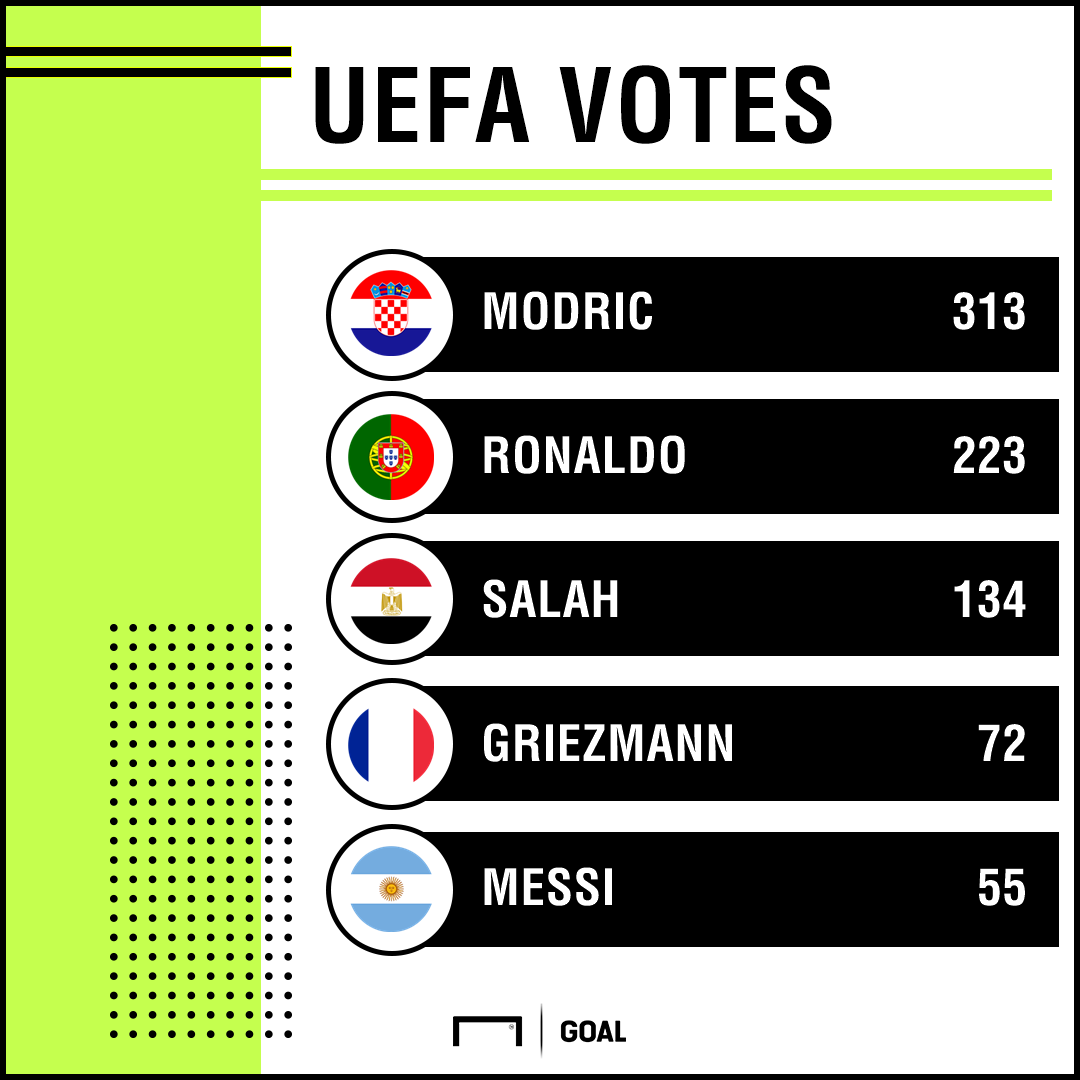 UEFA Best Player Votes