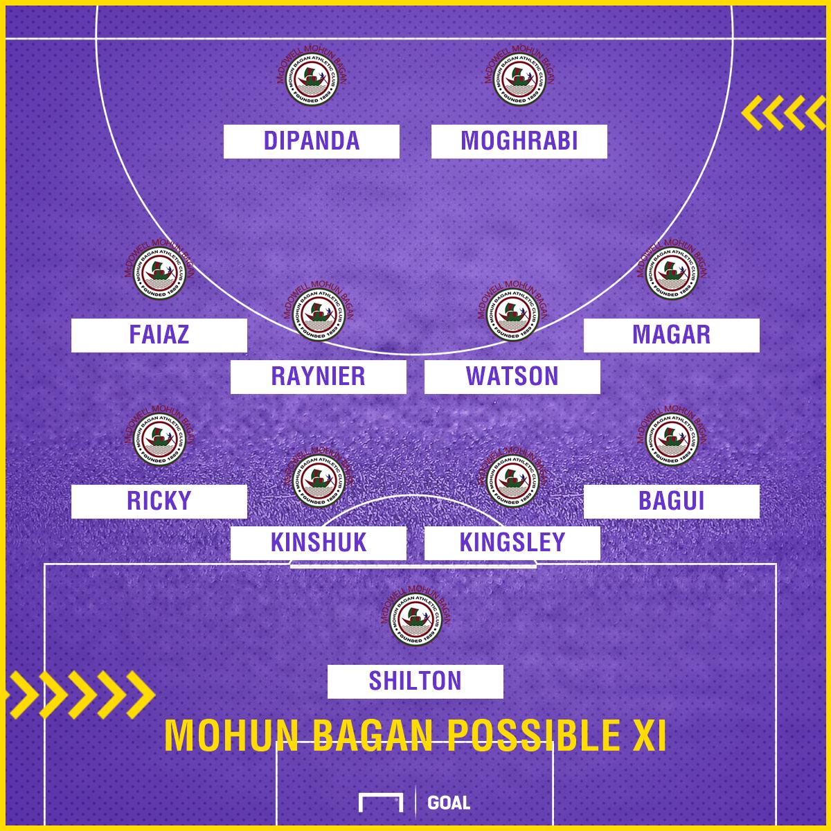 Mohun Bagan possible XI v Gokulam Kerala FC