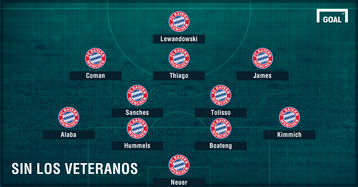GFX Bayern Munich Formacion Futura