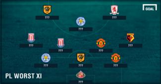 Premier League Worst Team of the Week May 15 blank