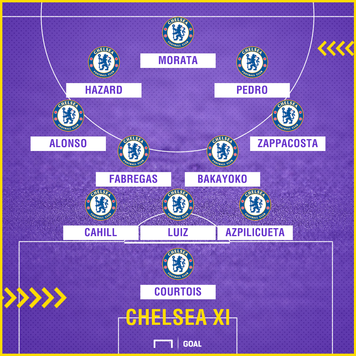 Chelsea team news for Bournemouth GFX