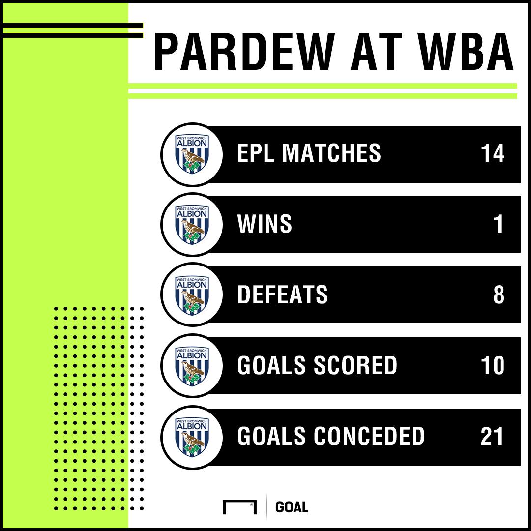 Alan Pardew West Brom Stats GFX