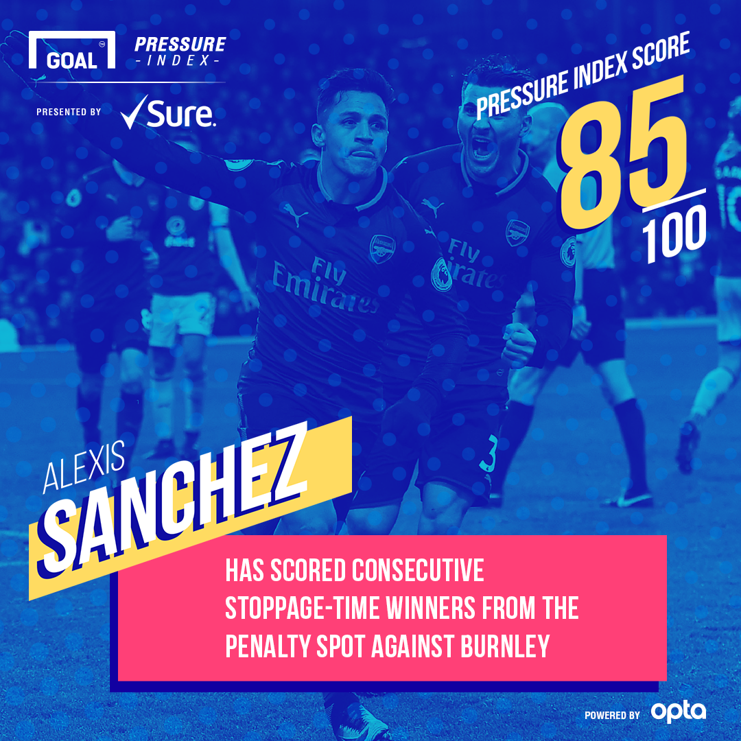 Alexis Sanchez Arsenal Sure Pressure Index