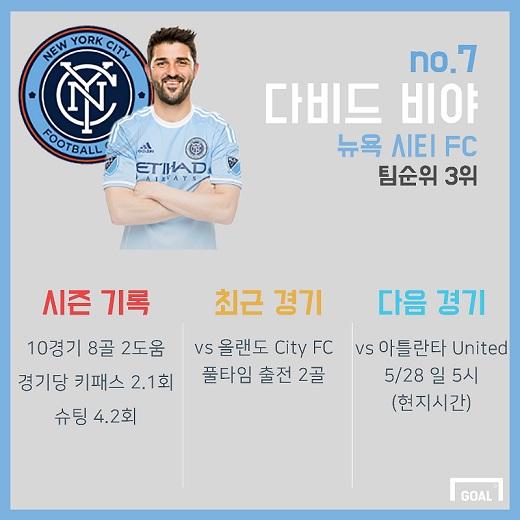 David Villa MLS Stats