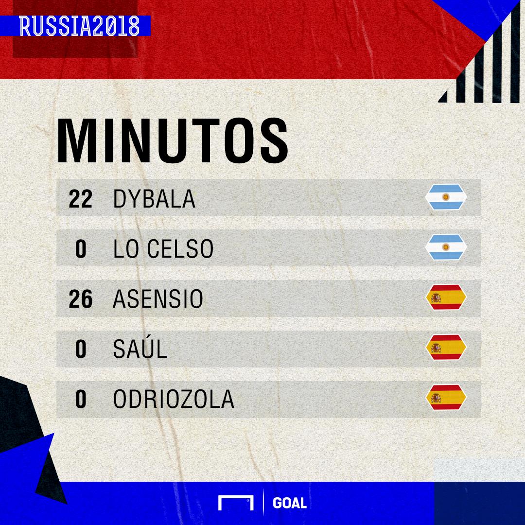minutos jovenes españa y argentina en el mundial
