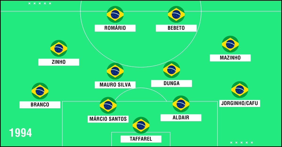 GFX Seleção Brasil 1994