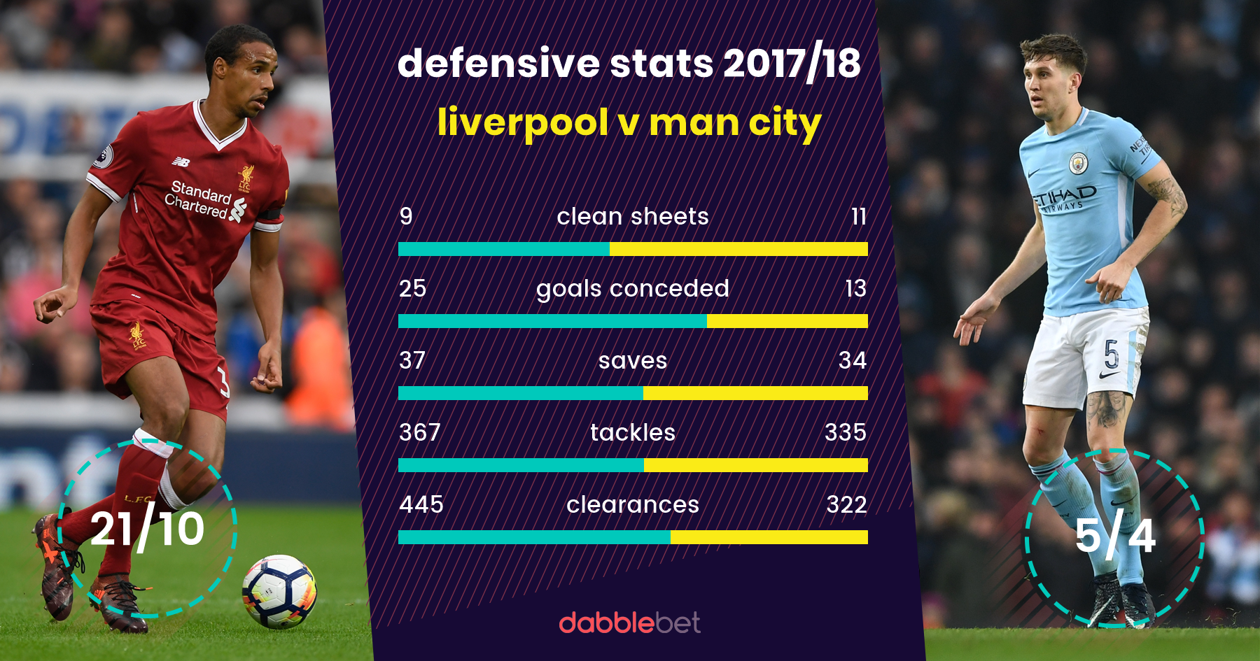 Liverpool Man City graphic