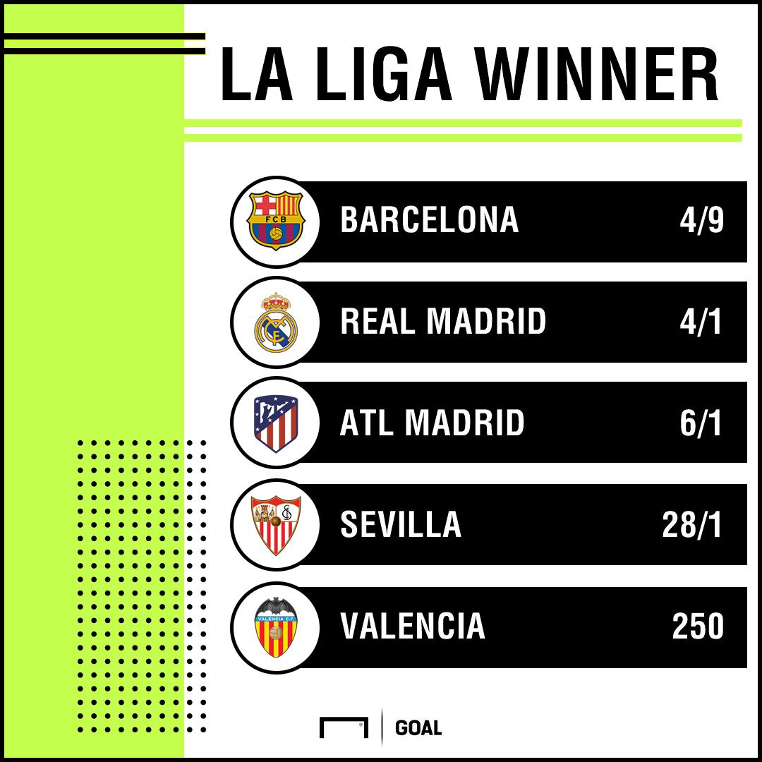 La Liga Winner Outright odds 141118