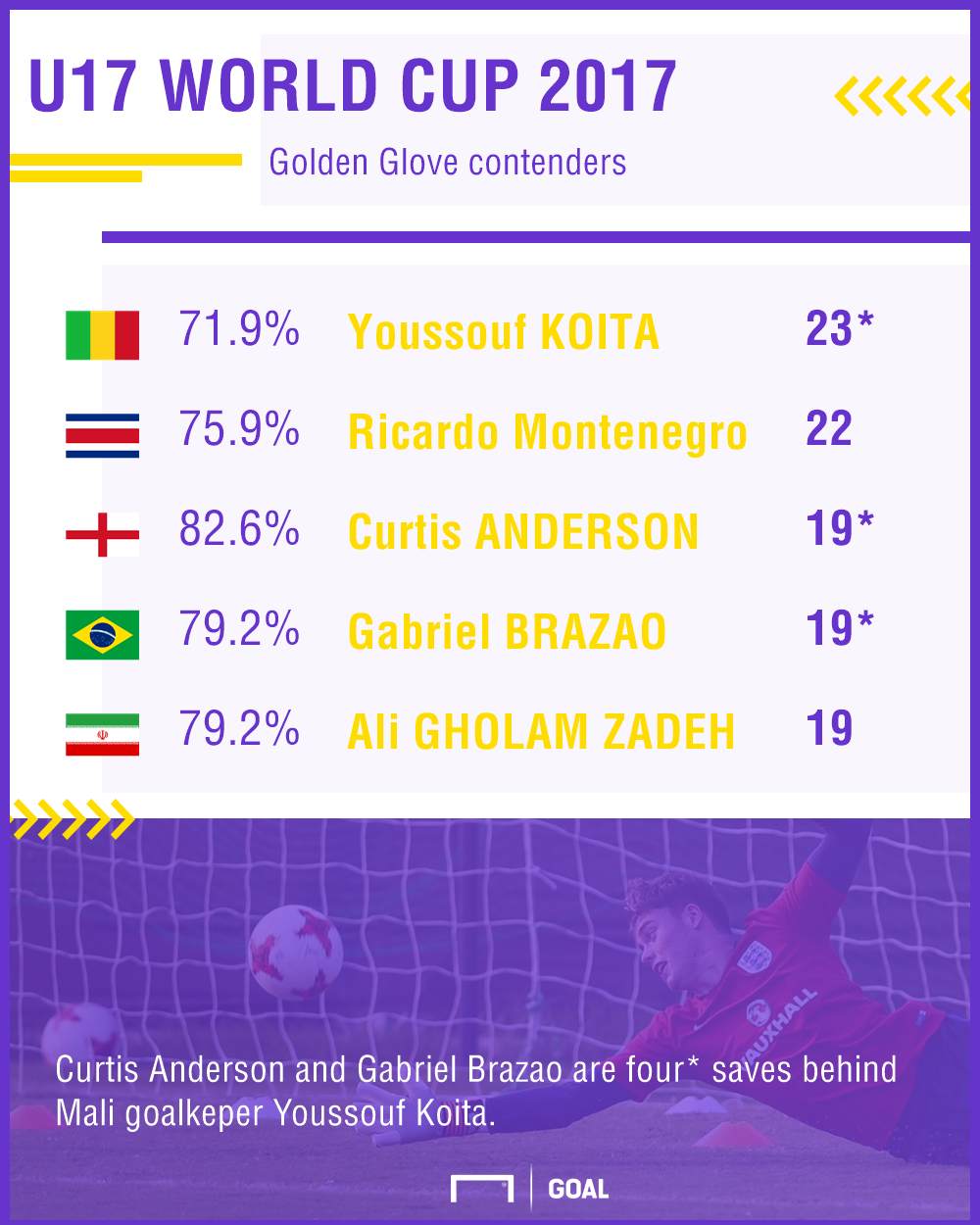 U17 World Cup Golden Glove contenders