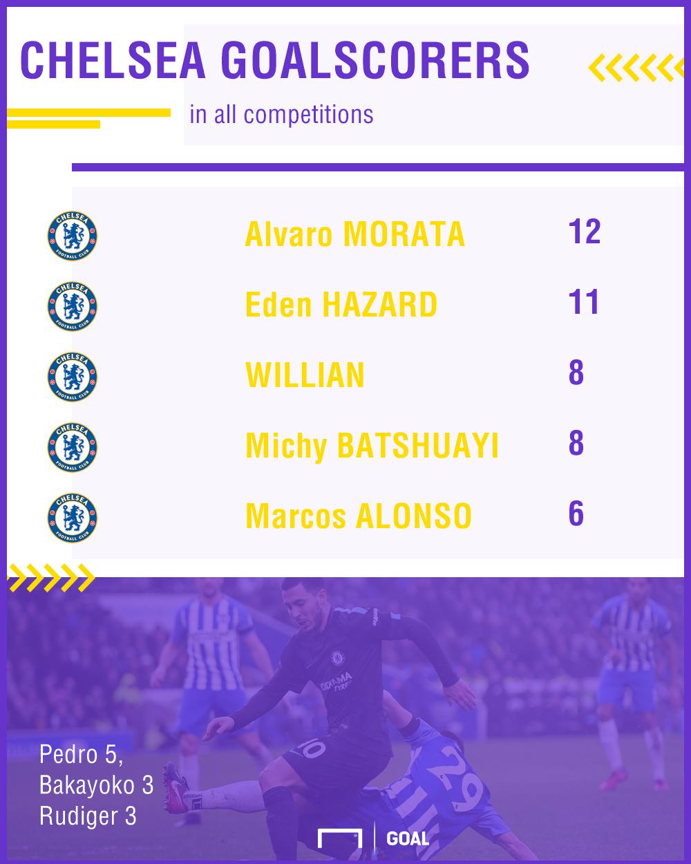 Chelsea top scorers GFX