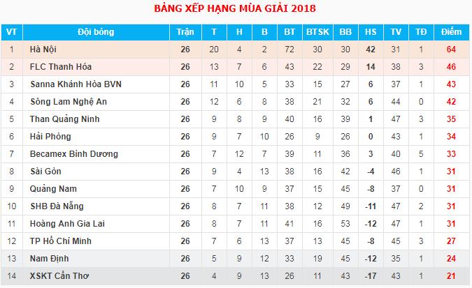 Kết quả, bảng xếp hạng V.League 2018 sau vòng 26