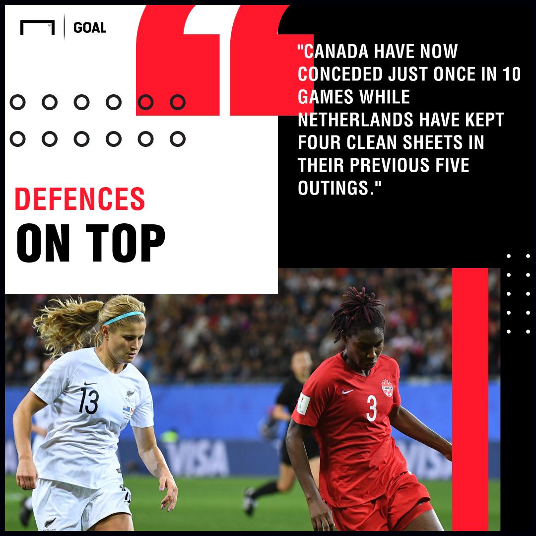 Canada Women vs Netherlands Women Betting Preview