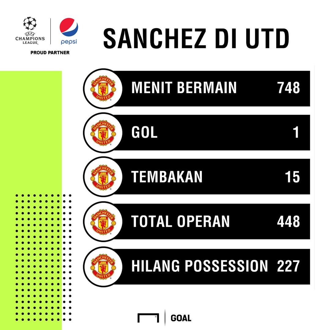 GFXID UCL/Pepsi - Alexis Sanchez Man United