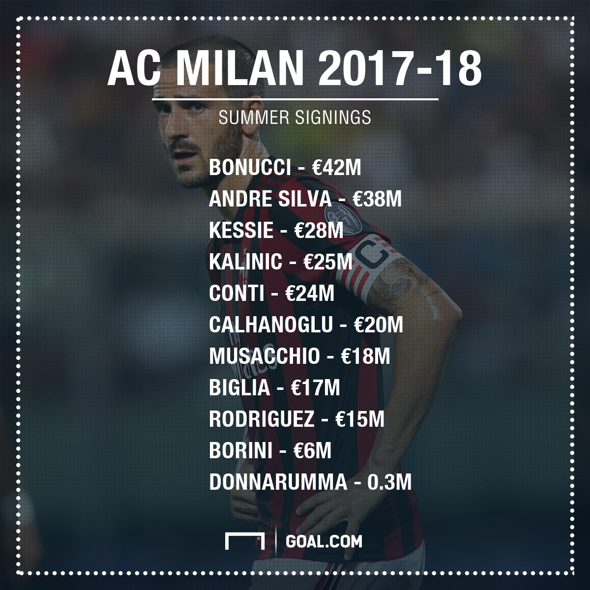 AC Milan Summer Deals PS