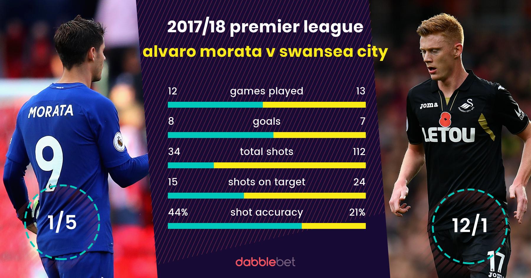 Chelsea Swansea City graphic