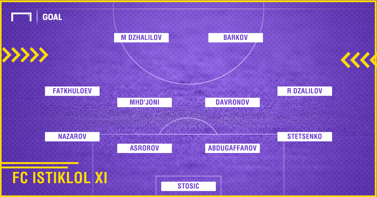 Istiklol Possible XI