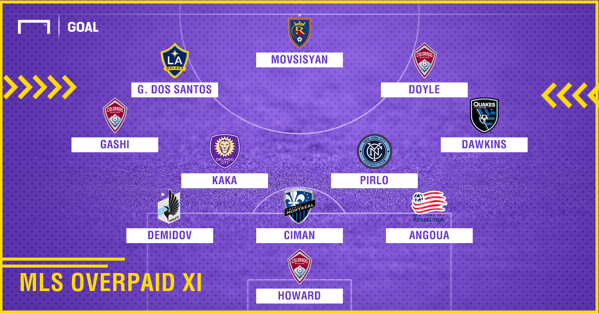 MLS Overpaid XI