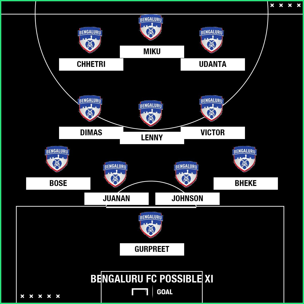 Bengaluru FC possible XI v FC Pune City