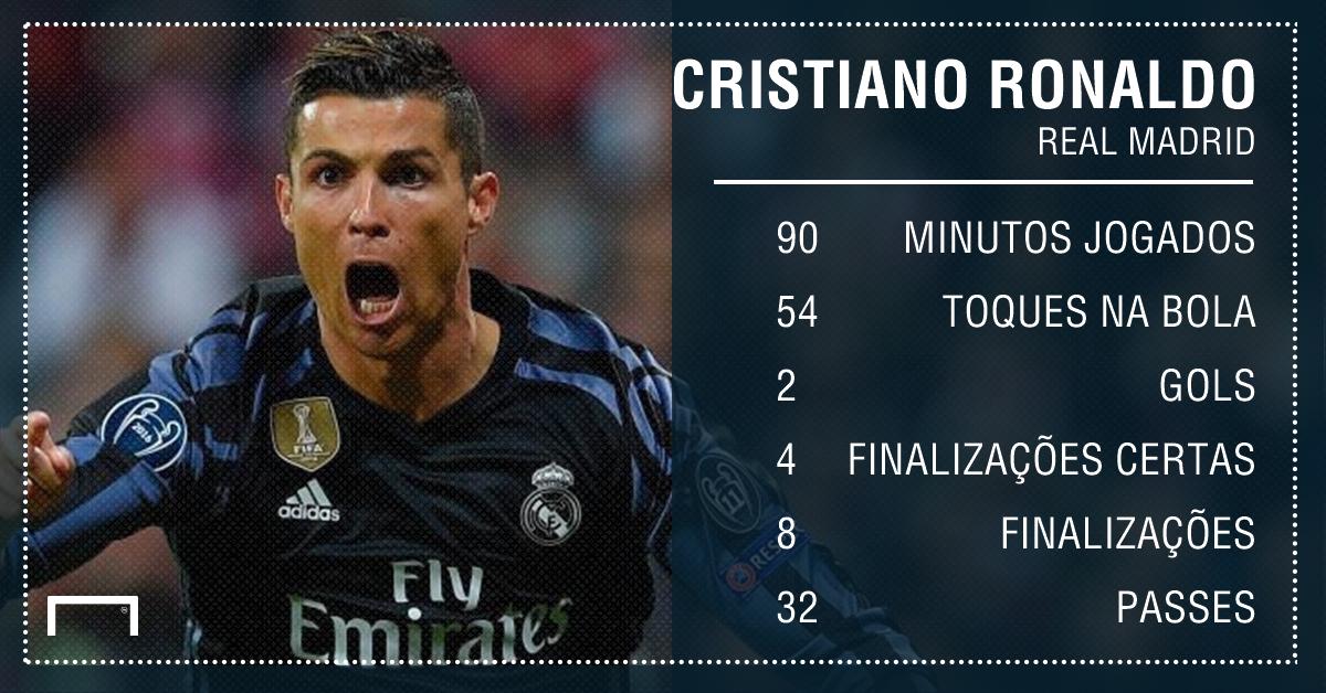 GFX Cristiano Ronaldo Bayern de Munique Real Madrid Uefa Champions League