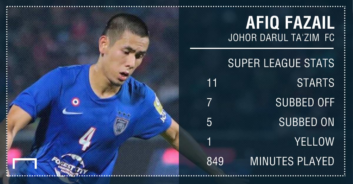 GFX Afiq Fazail JDT Super League stats