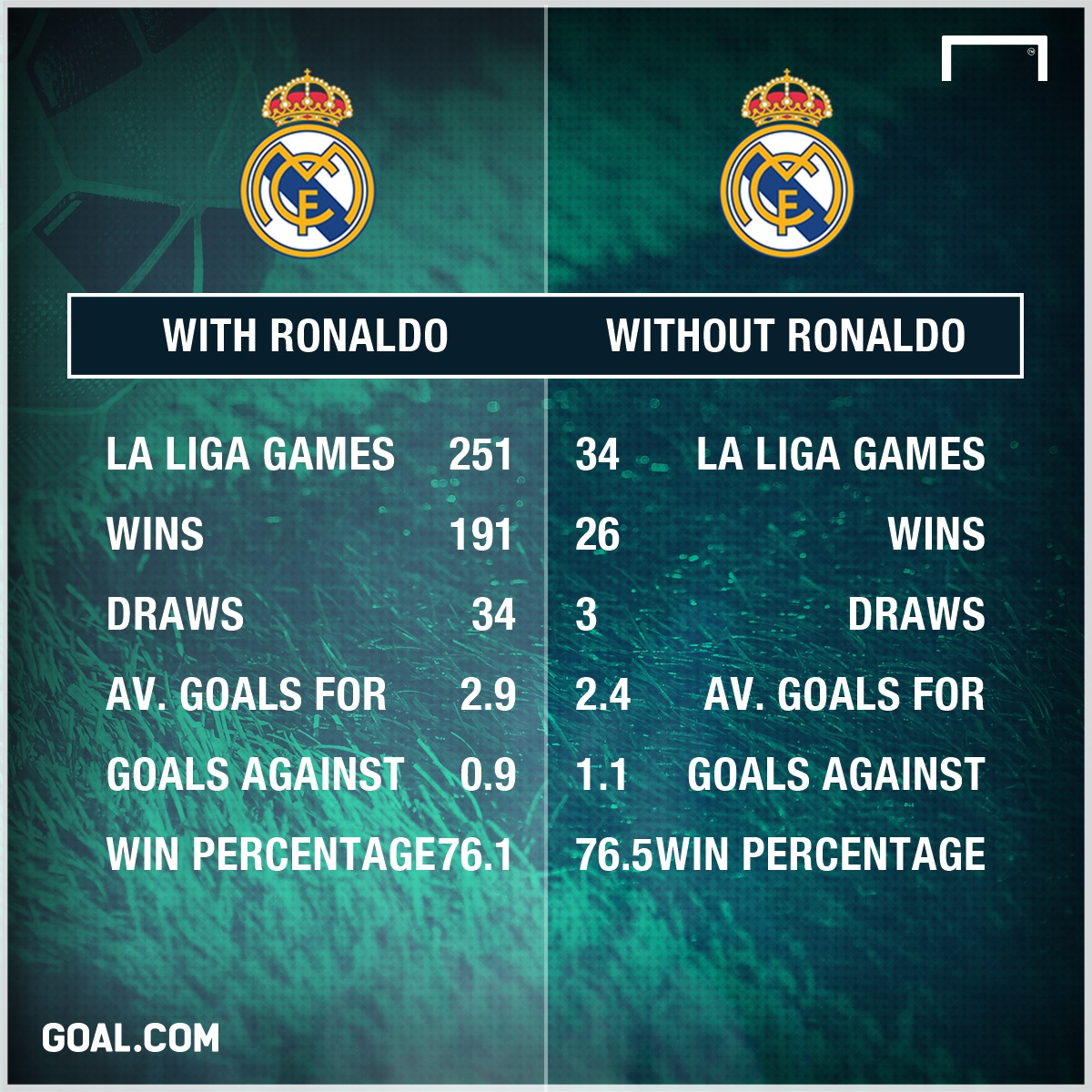 PS GFX Real Madrid With or Without Ronaldo 04022017