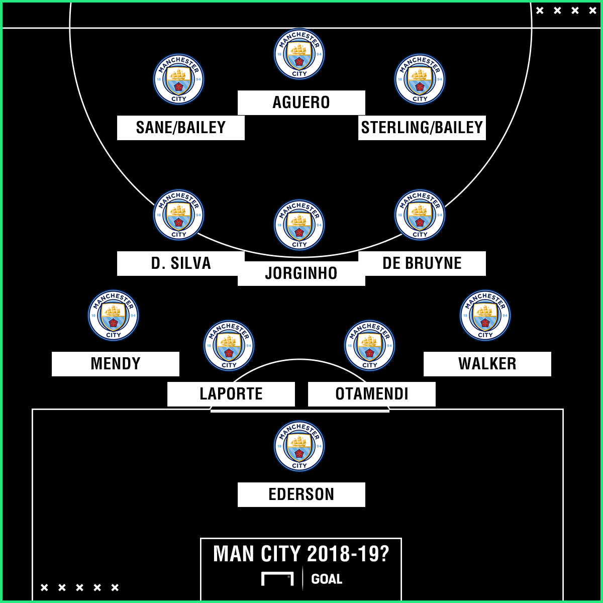 Leon Bailey Man City XI