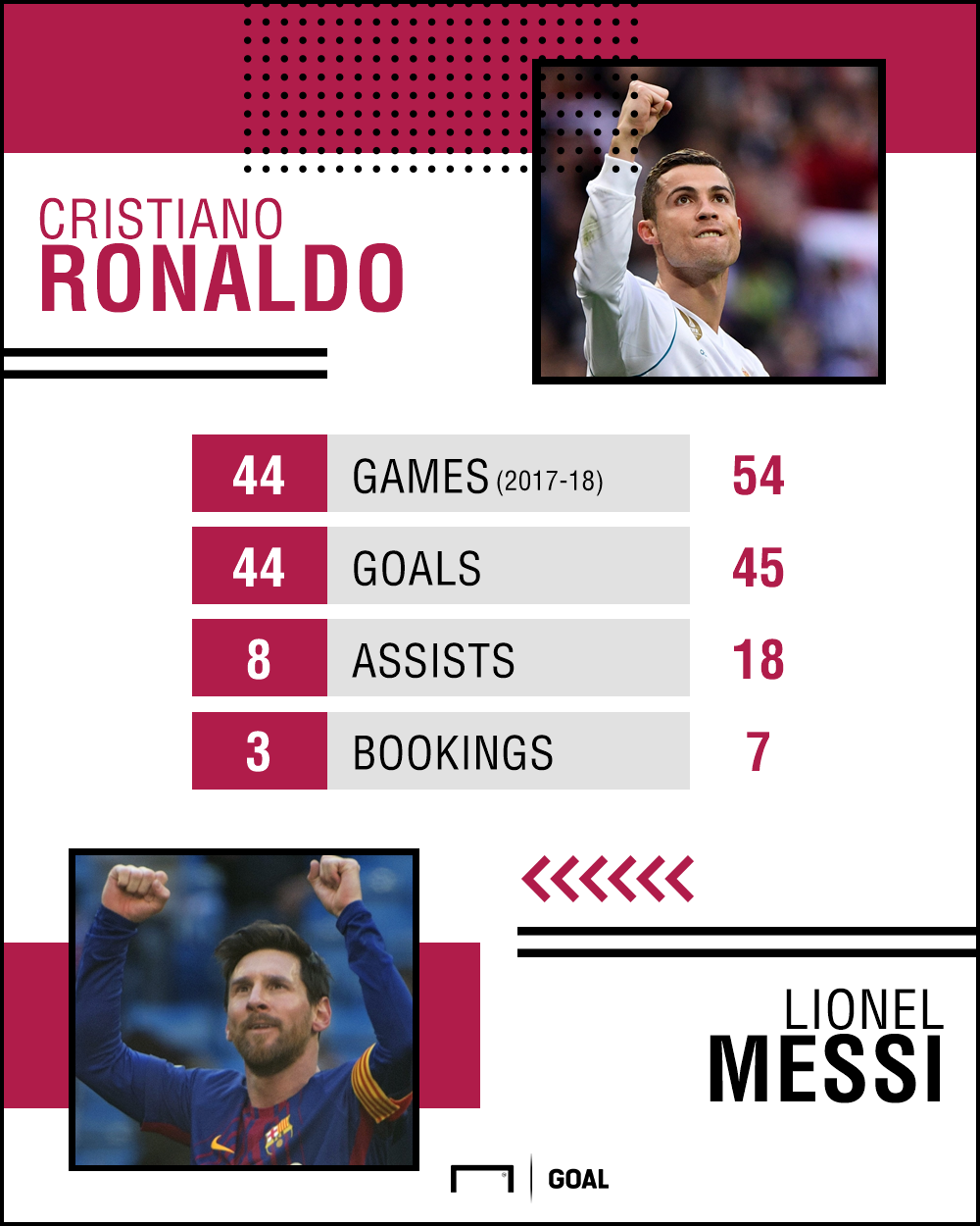Goal 50: Ronaldo v Messi - the truth on who has the better stats in