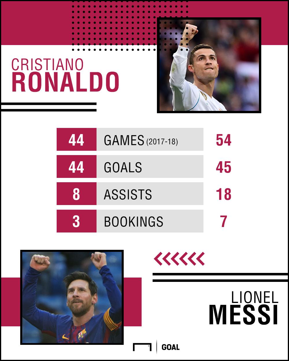 GFX Ronaldo Messi 2017-18 Stats