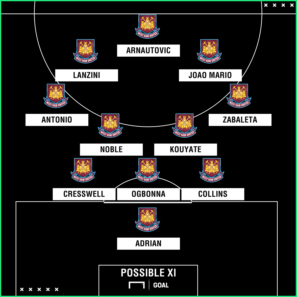 West Ham possible XI vs Southampton