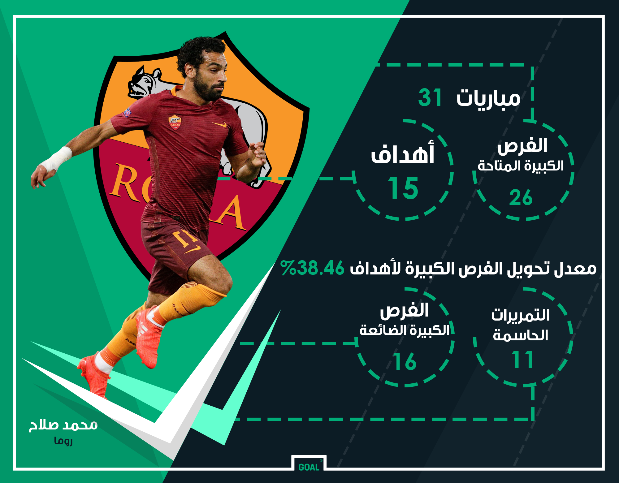 GFX AR Mohamed Salah Roma 2016-17 Stats