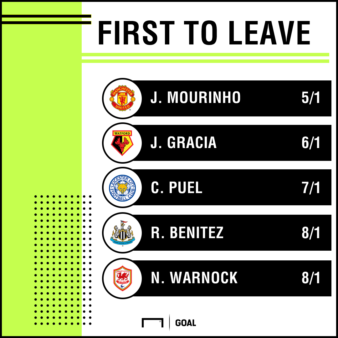 Manager to leave odds 3107 graphic