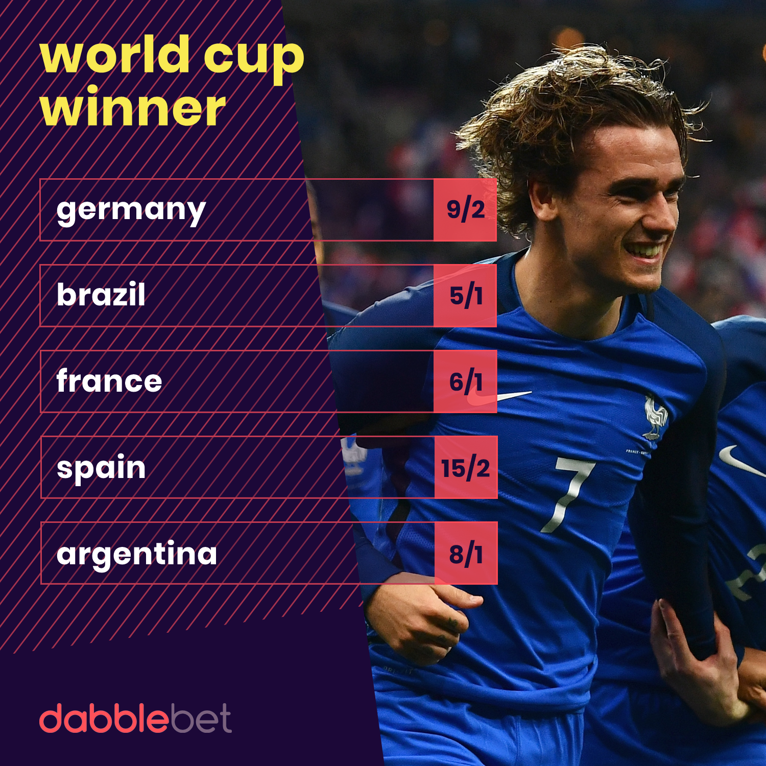 Germany and Brazil remain the World Cup favourites but France drift after a tricky draw for Russia 2018