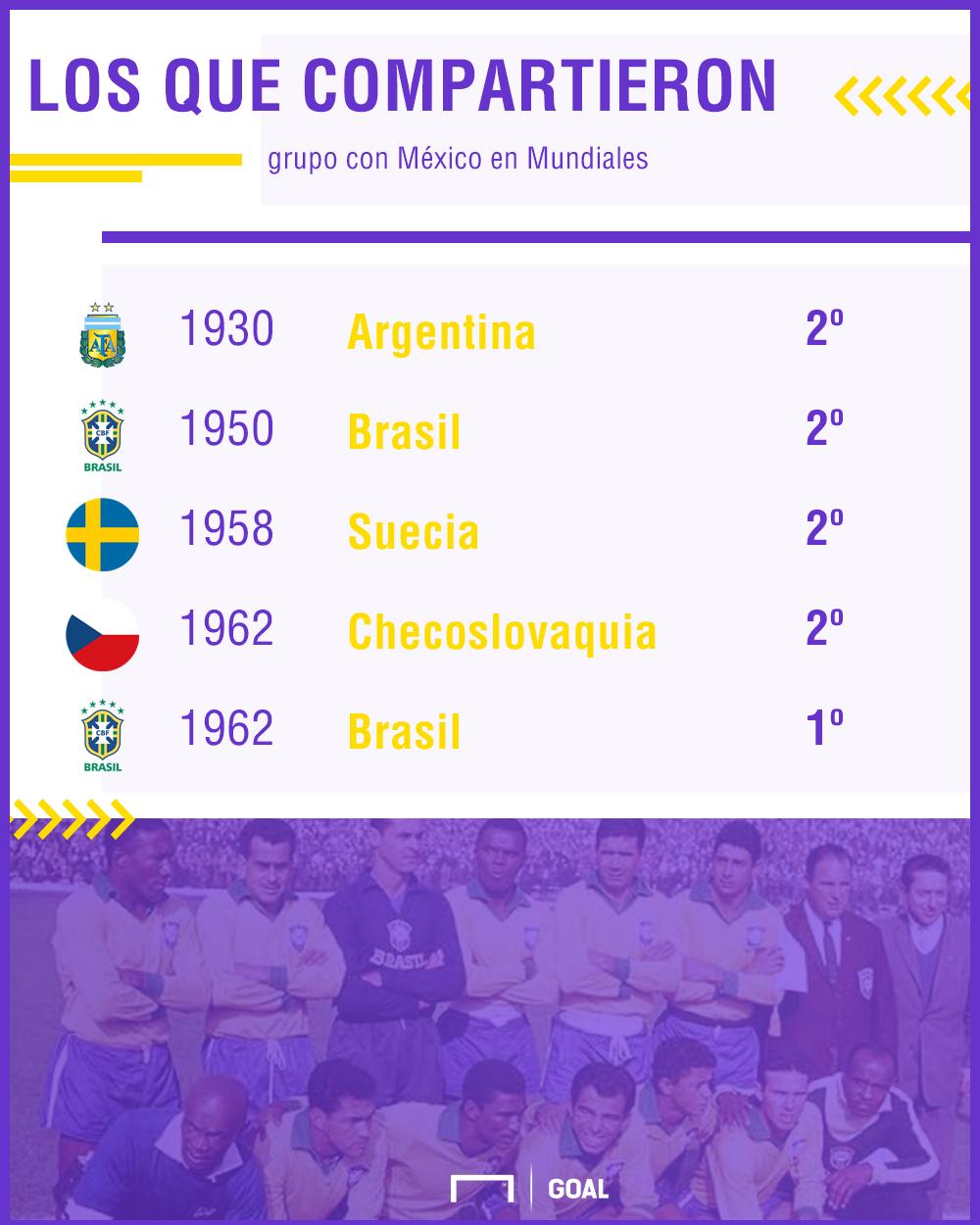 Selecciones que compartieron grupo con México