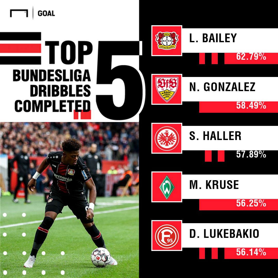 Bailey Top 5 dribbles