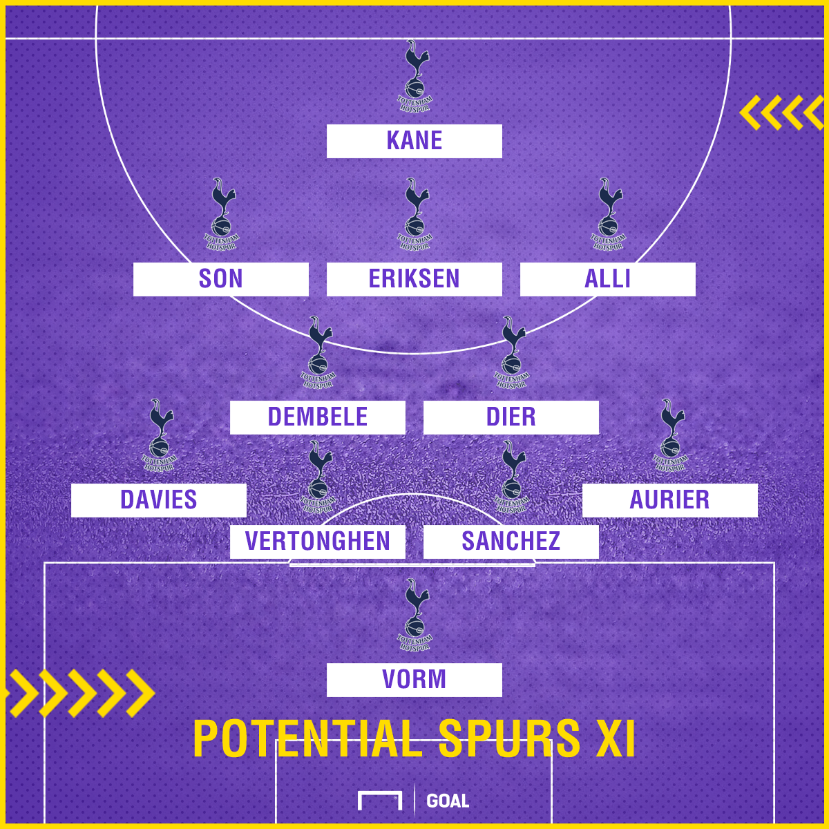 Spurs potential XI