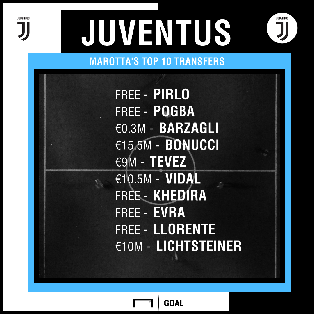 Beppe Marotta Juventus Transfers PS
