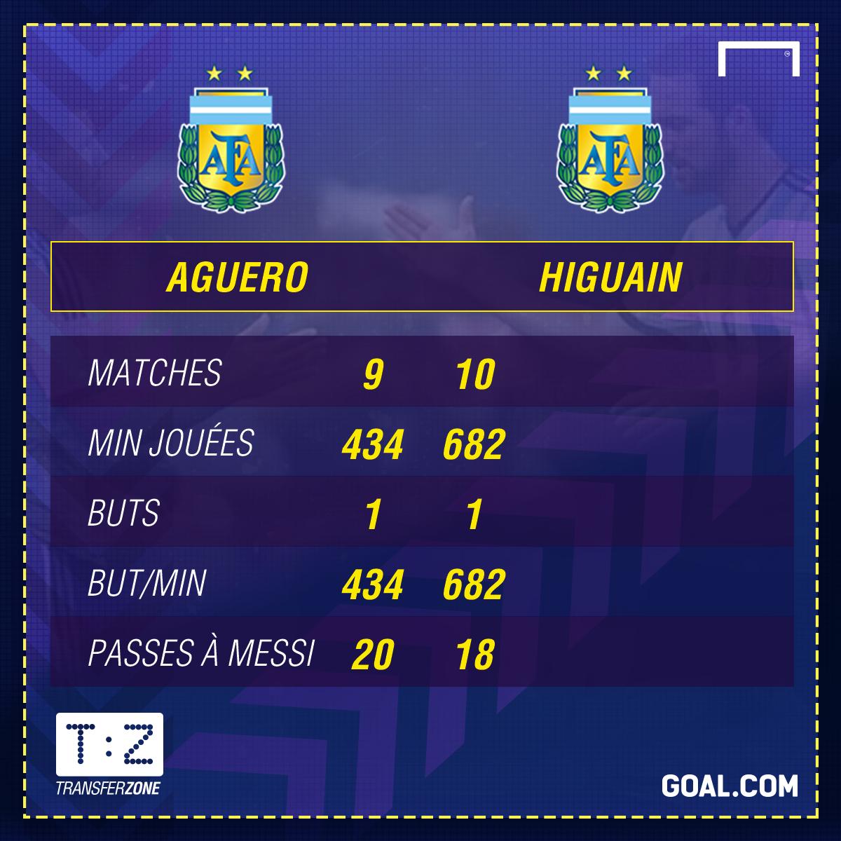Aguero vs Higuain