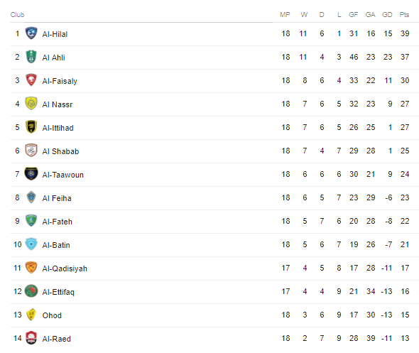 Saudi Pro League - Standings