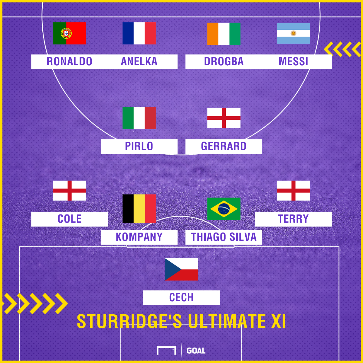 Daniel Sturridge Ultimate XI