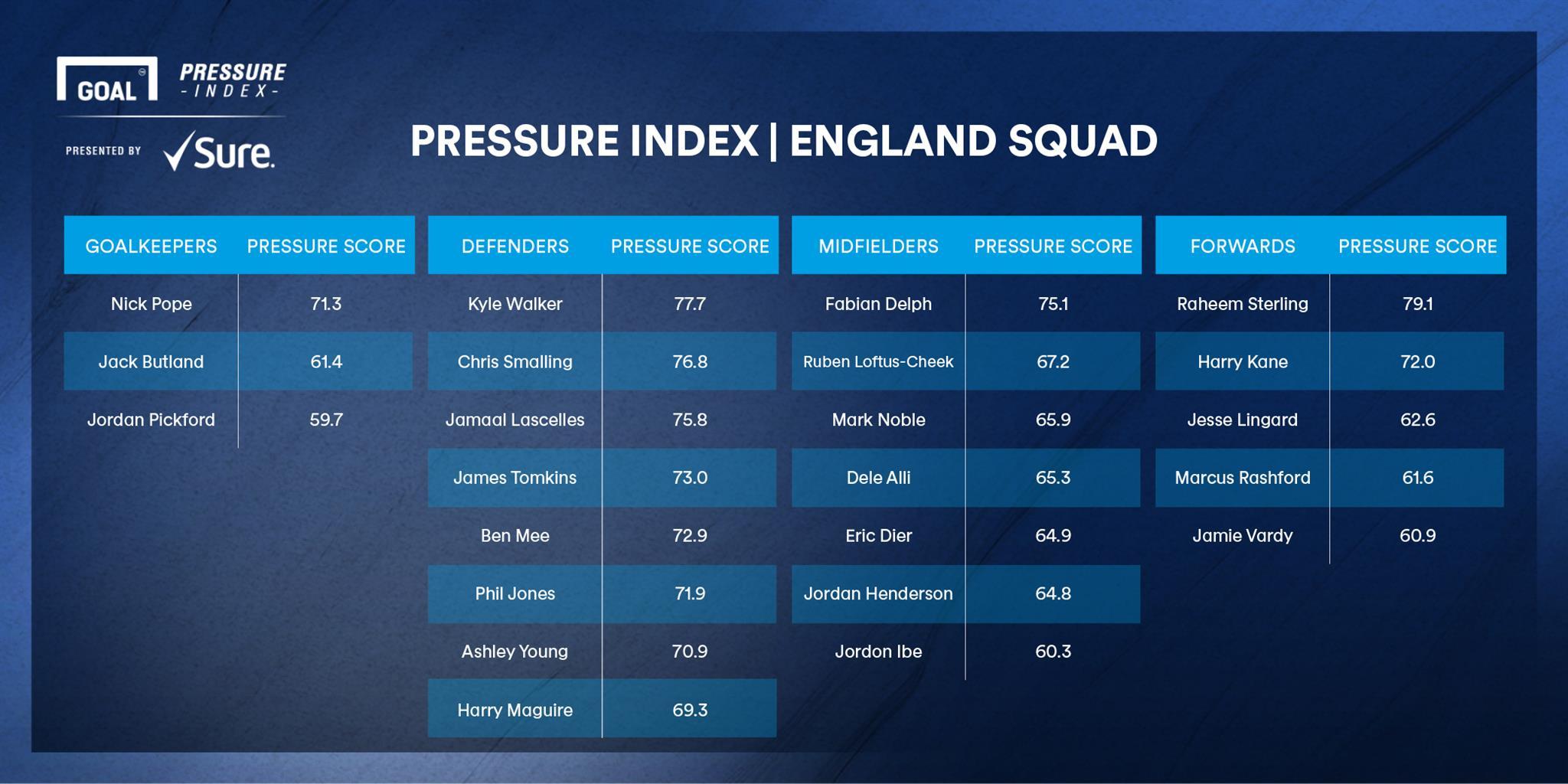 Goal Pressure Index England squad