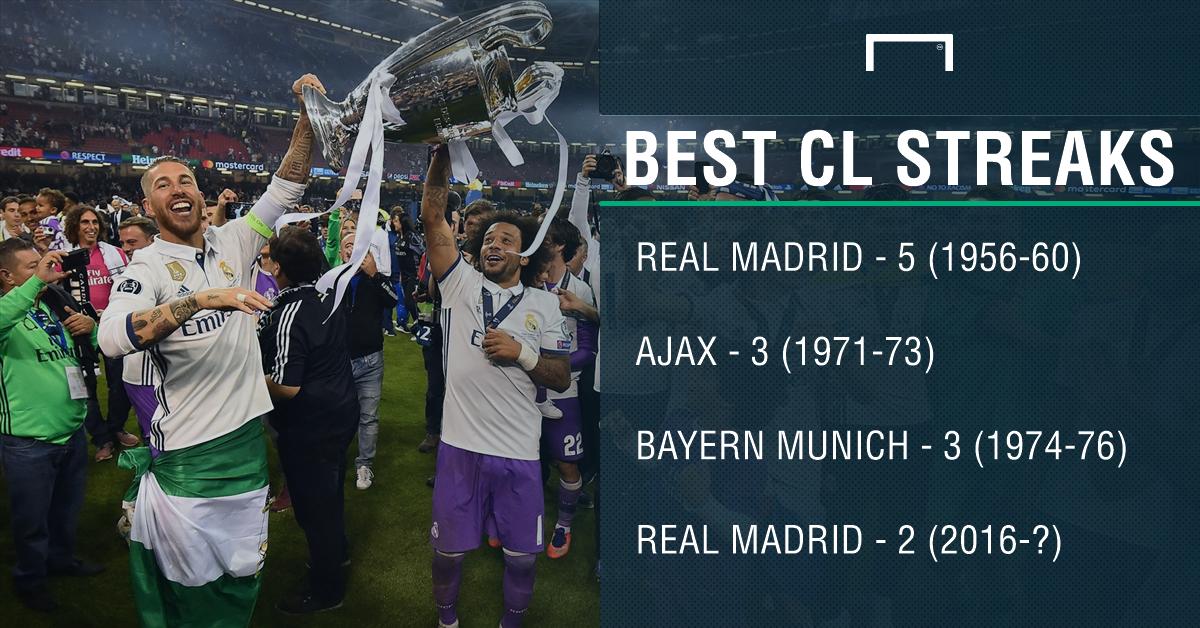 Champions League streaks PS