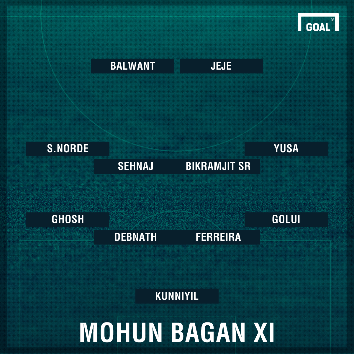 Mohun Bagan probable XI Abahani