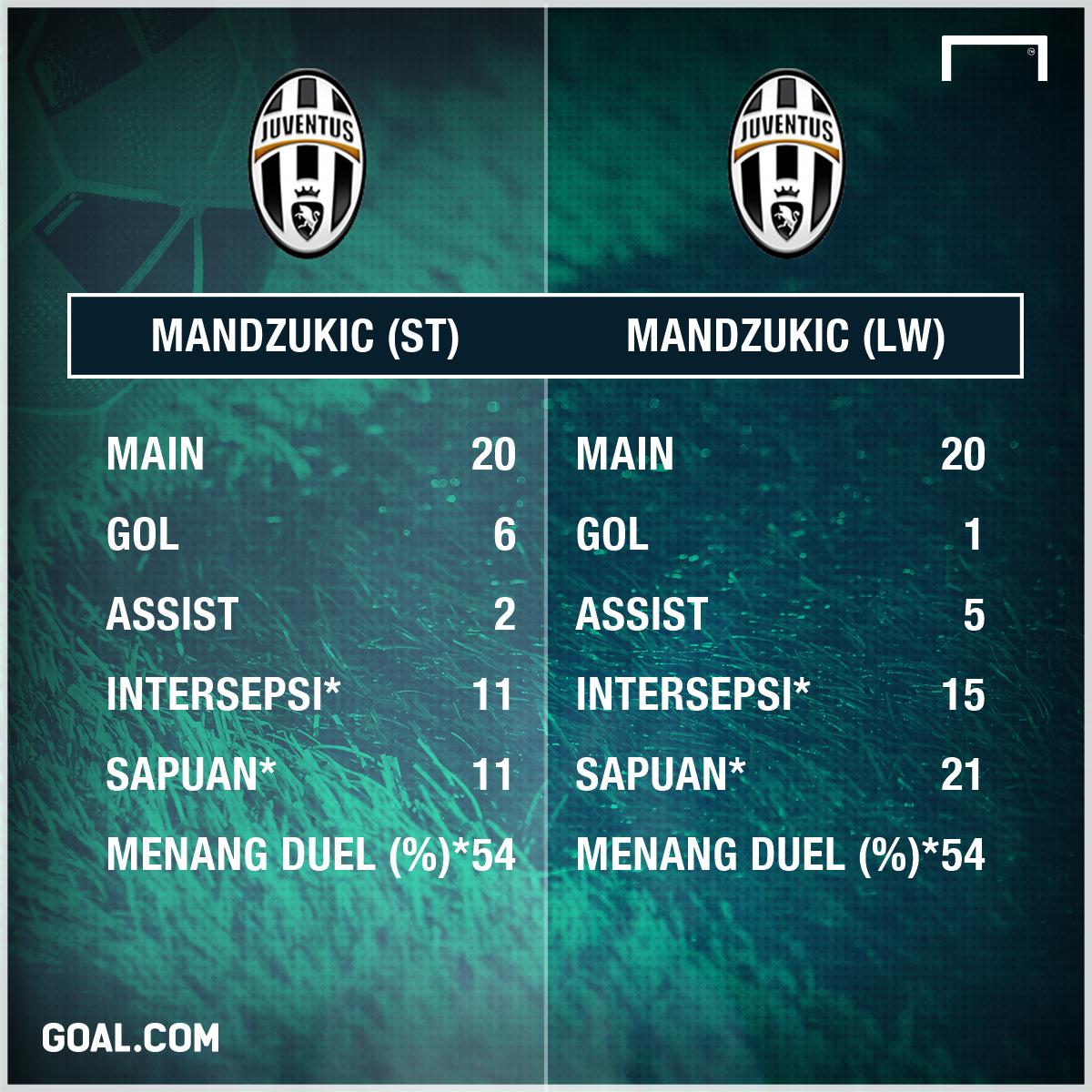 GFXID - Mario Mandzukic, Juventus