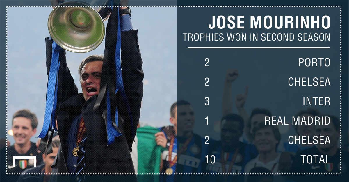Jose Mourinho trophies second season