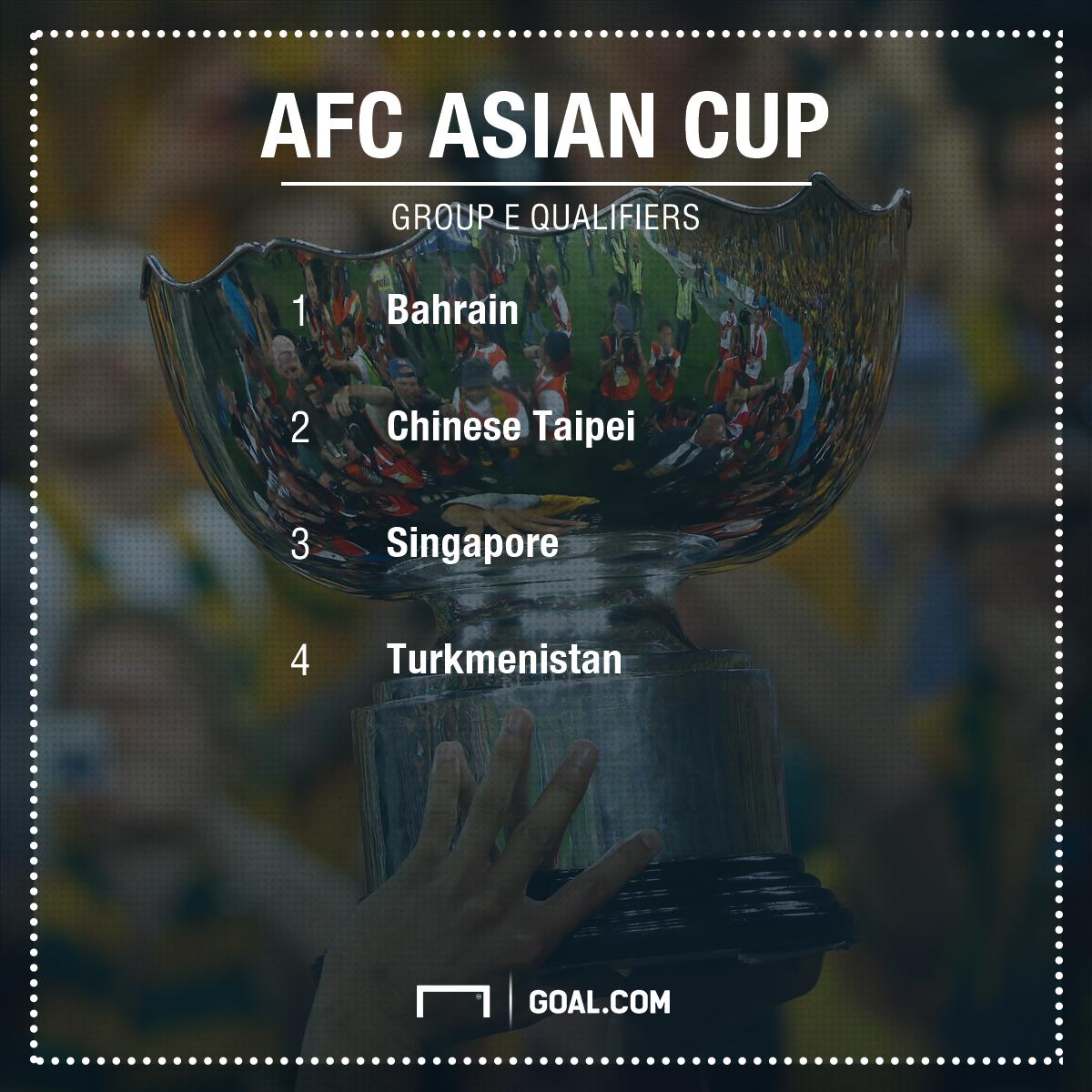 AFC Asian Cup qualifiers Group E GFX