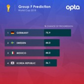 world cup group f opta