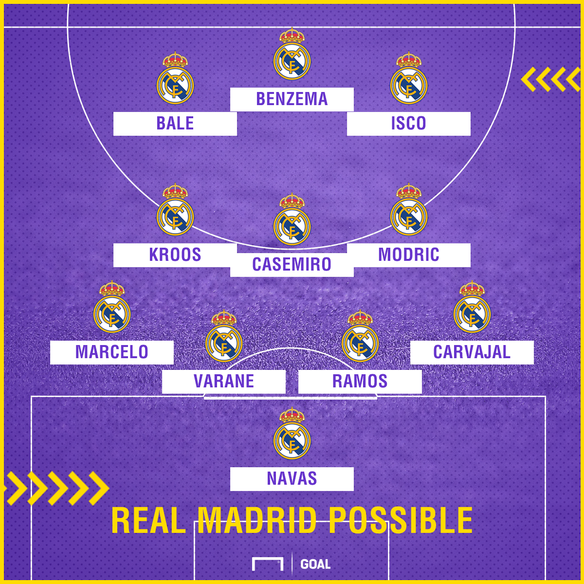Real Madrid possible Depor